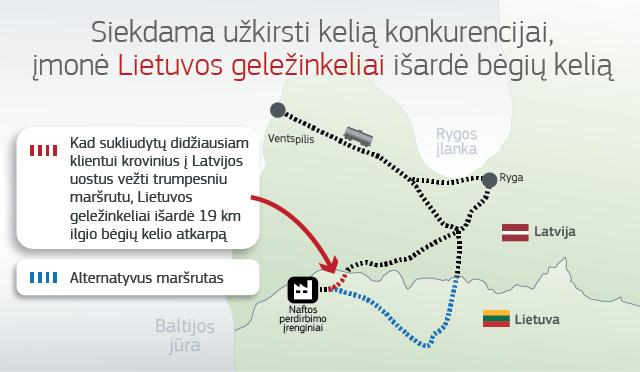 The dismantled railway track from Mažeikiai marked in red
